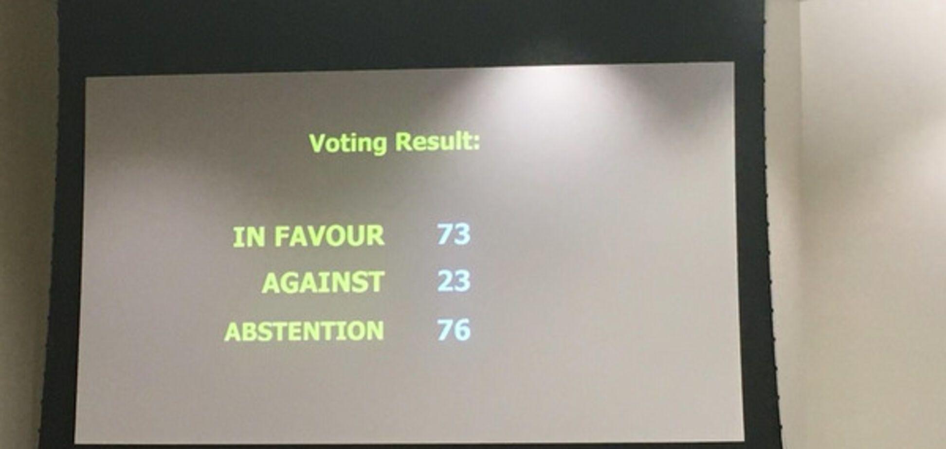 Результаты голосования за крымскую резолюцию