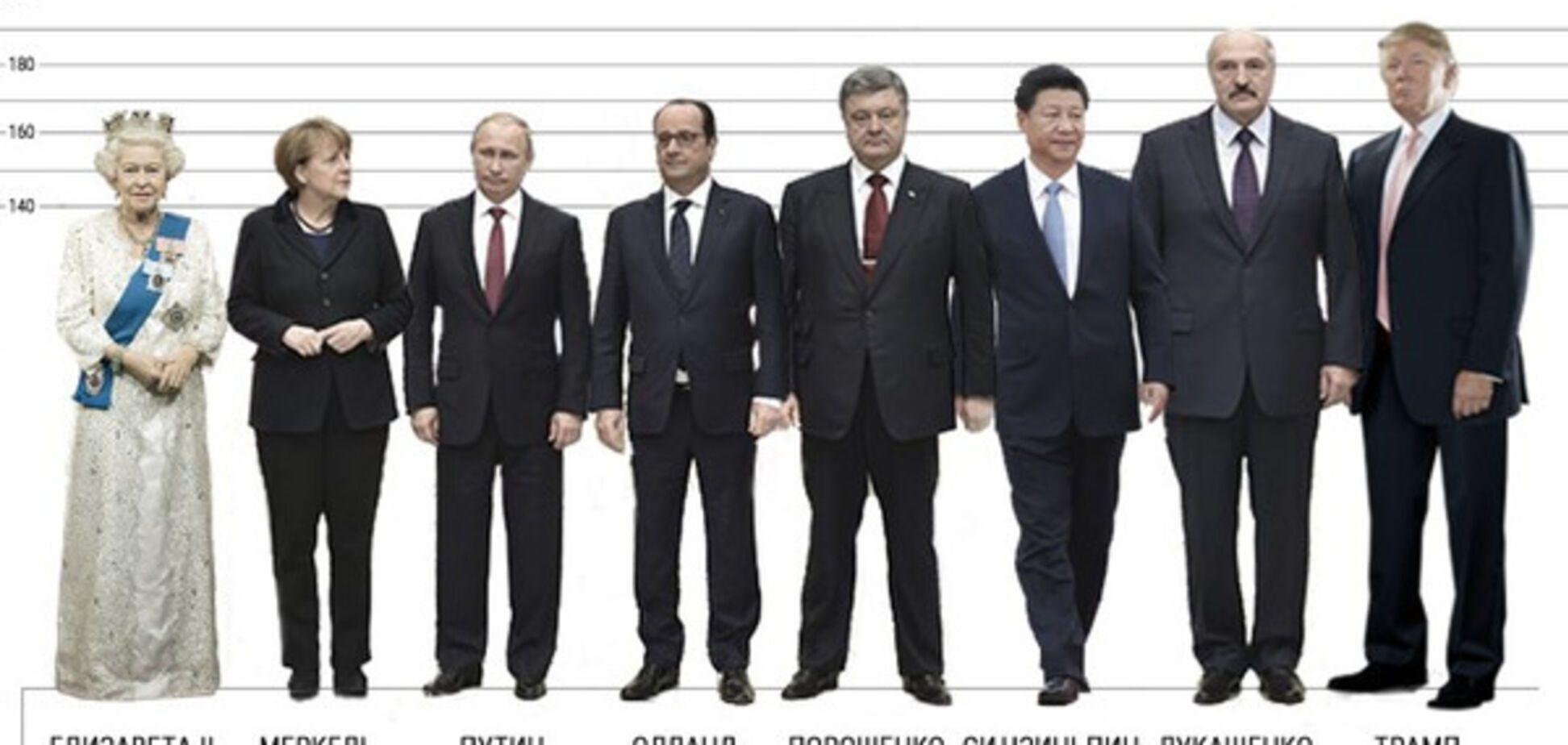 Світові лідери