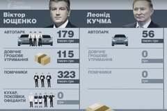 Кучма и Ющенко