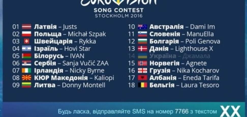 Як Європа голосувала за Україну на 'Євробаченні-2016': детальна хроніка