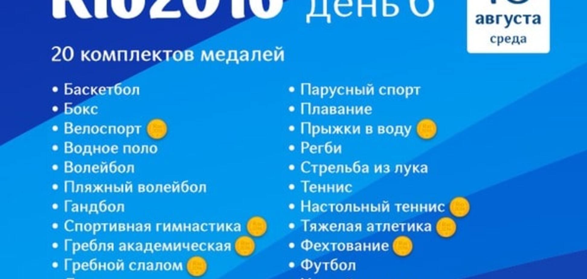 Олимпиада-2016. Расписание 10 августа