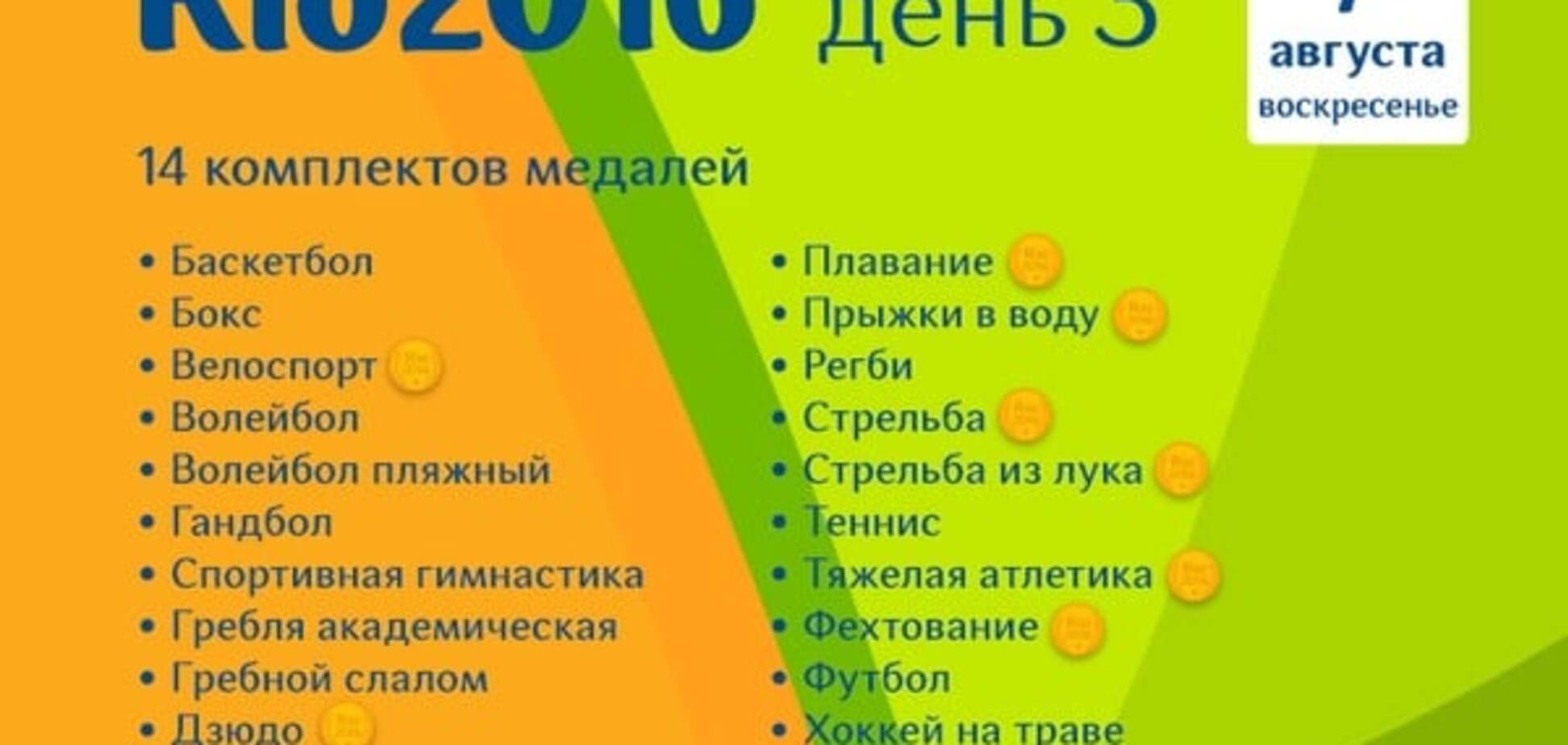 Олимпиада-2016: расписание