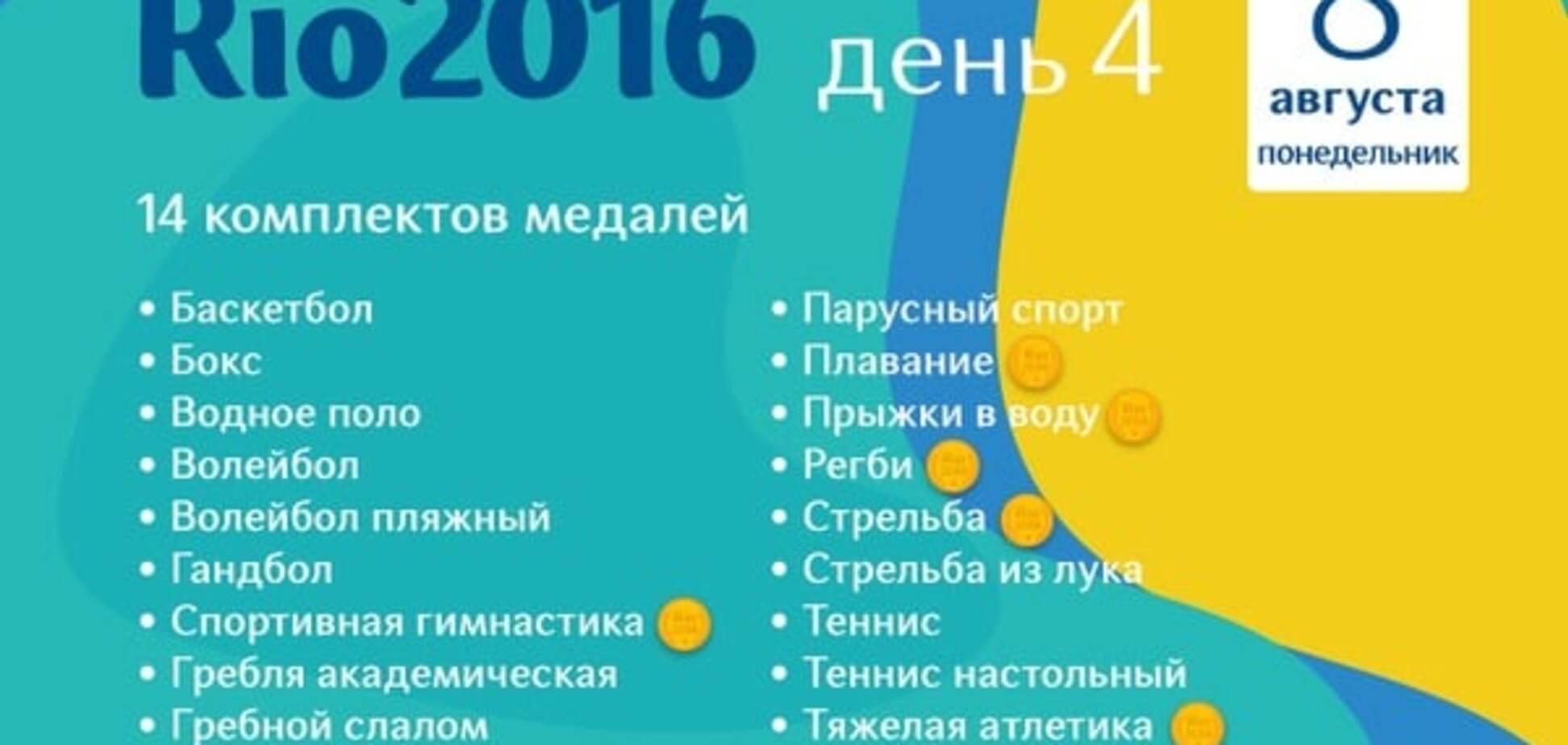 Олимпиада-2016 расписание