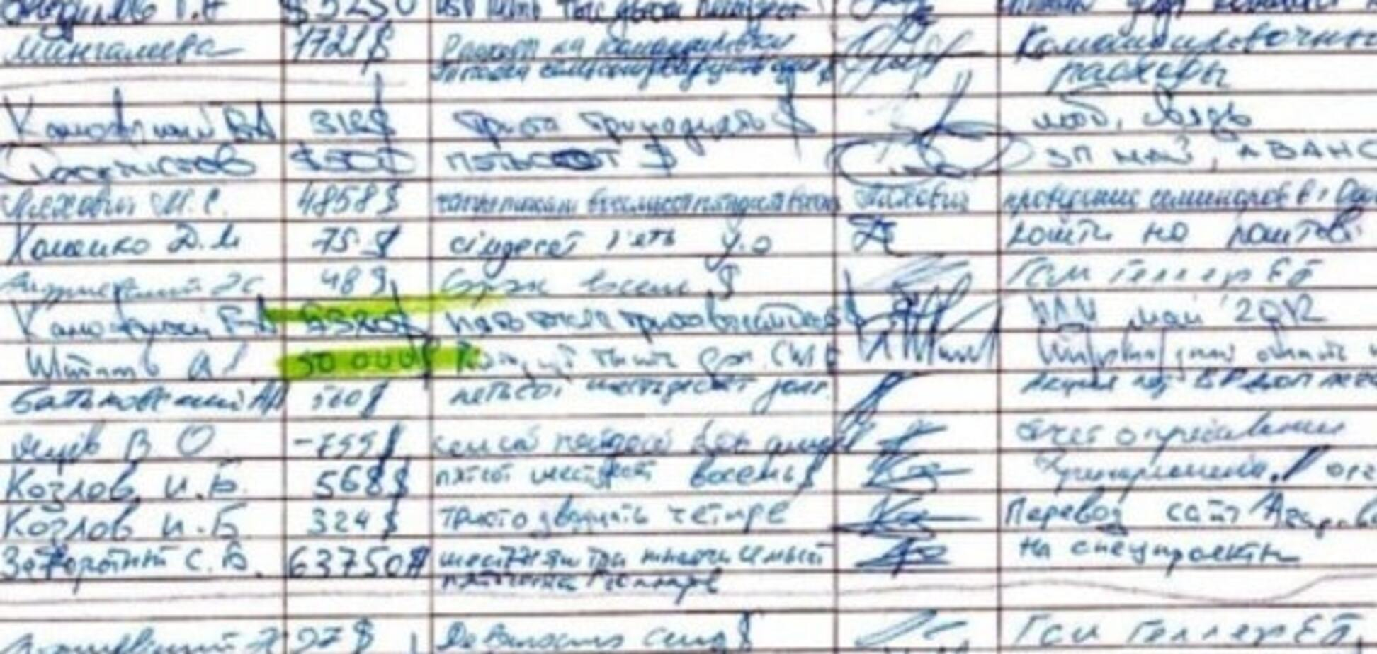 Експерти ідентифікували почерки з 'амбарної книги Януковича'