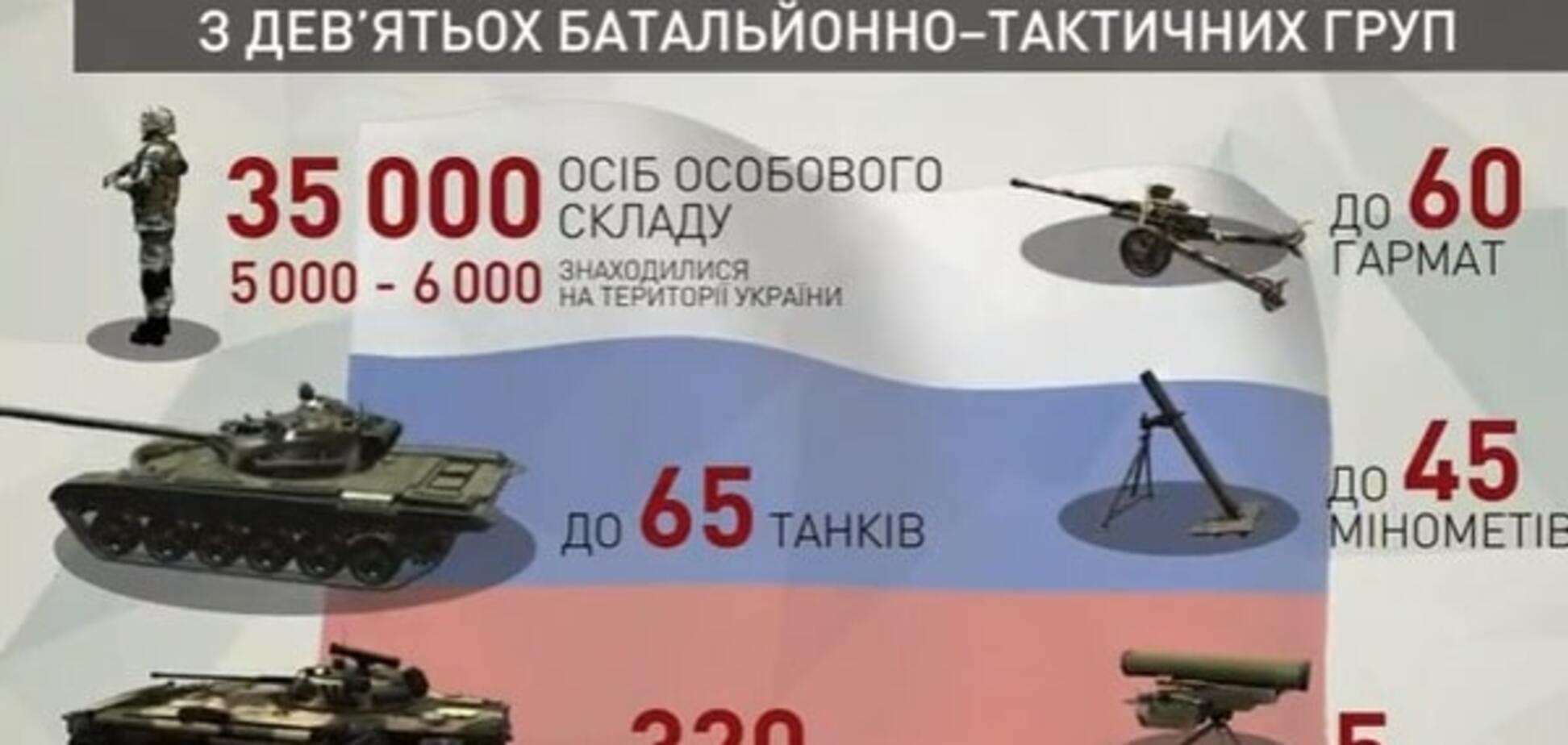 Російська агресія