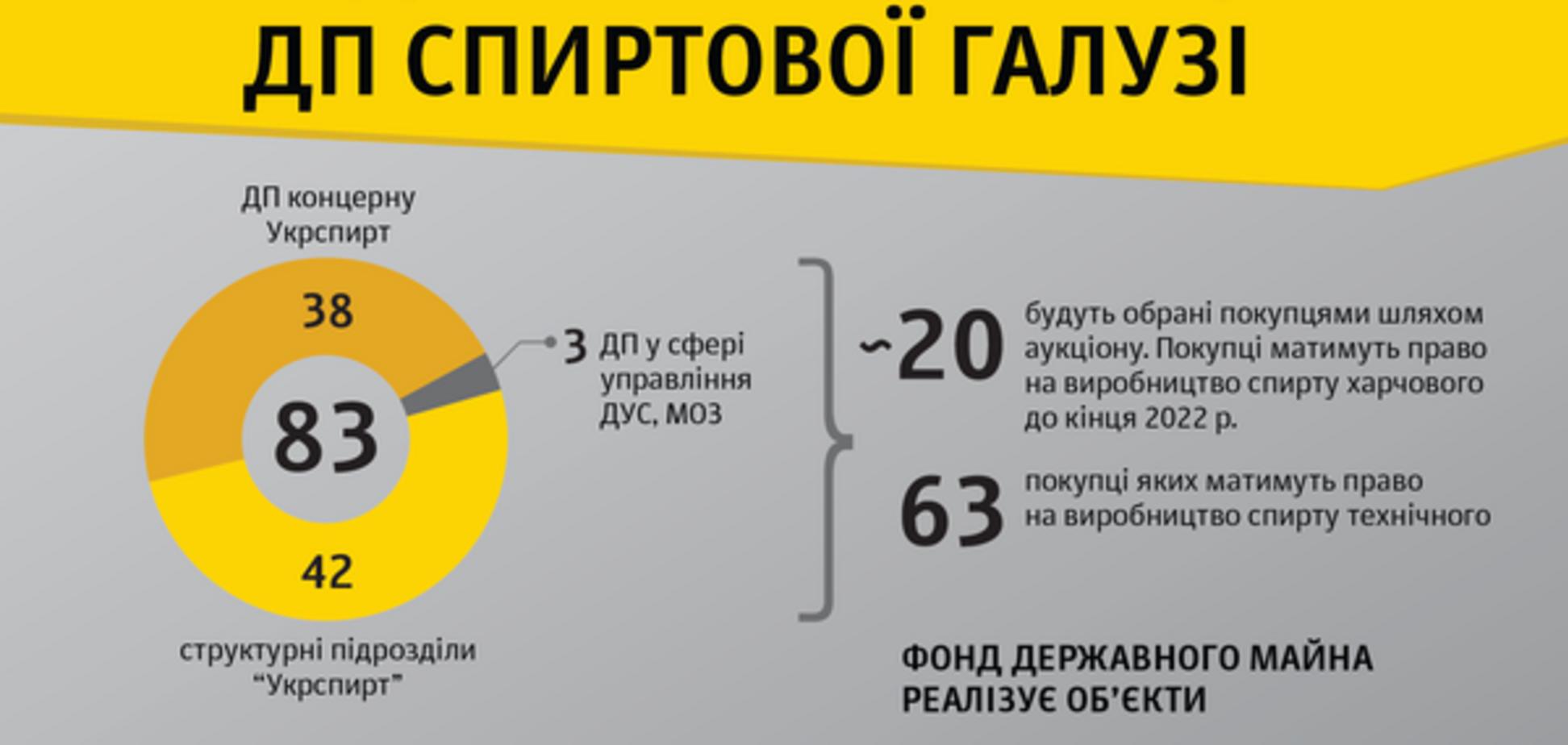 МВФ требует от Украины принятия закона о демонополизации спиртовой отрасли
