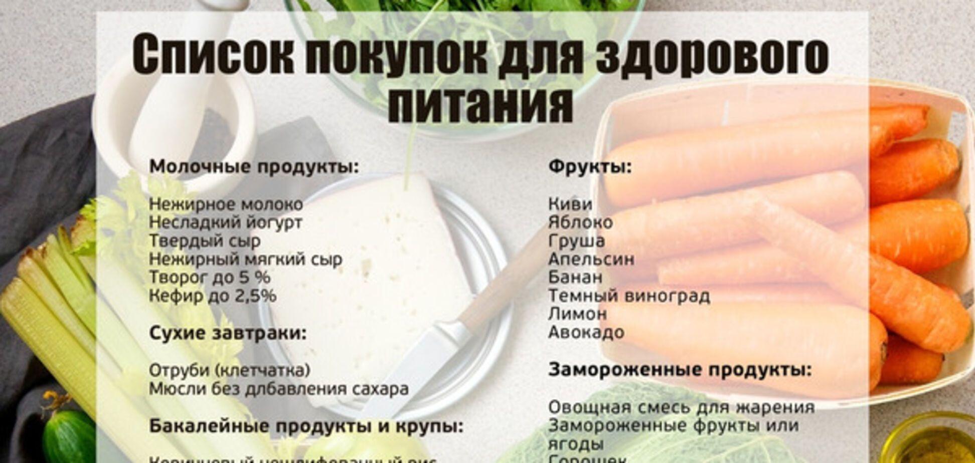 список продуктов