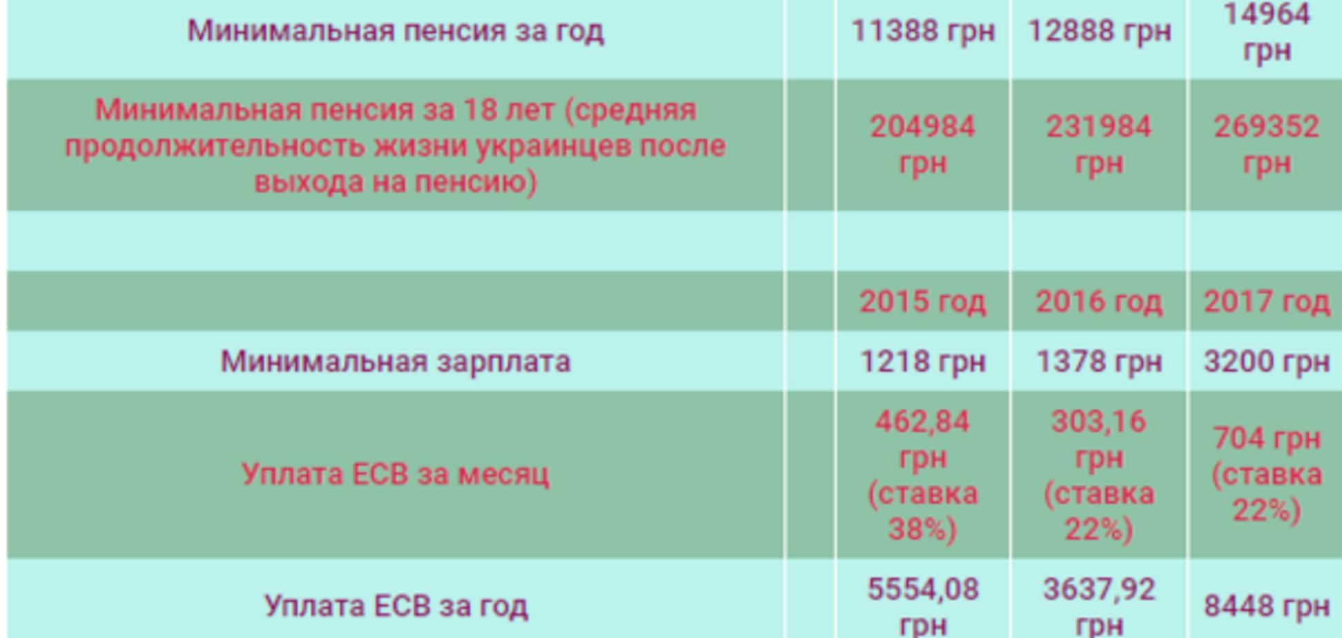 Зарплаты и пенсии в Украине