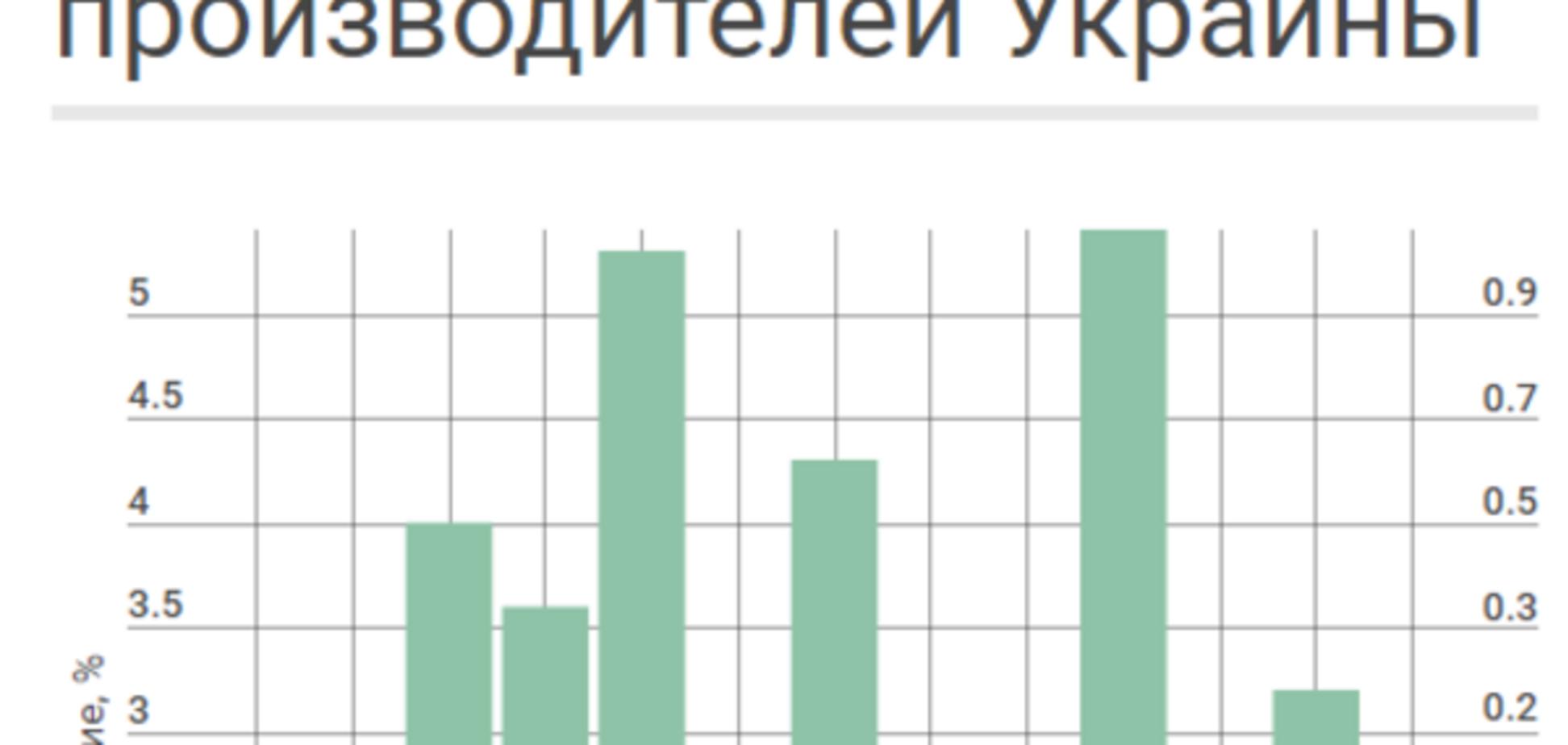 Промышленность Украины