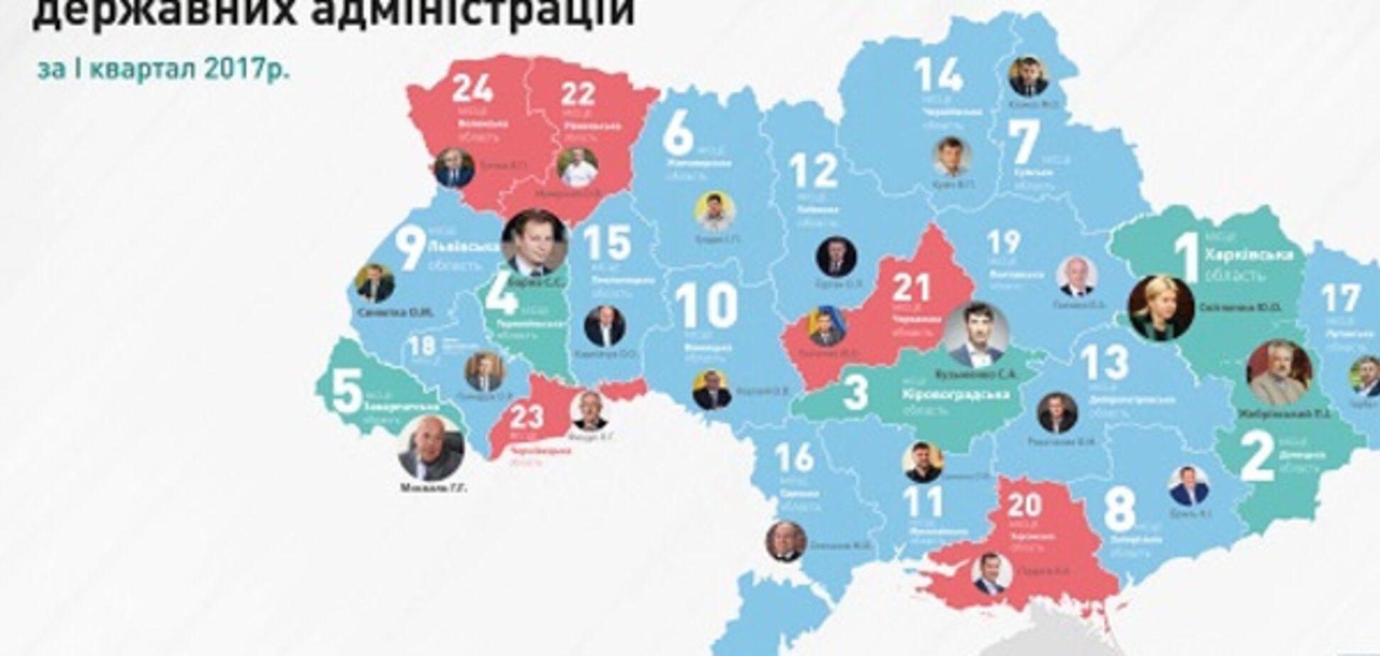 Глава Харківської ОДА Світлична знову очолила 'рейтинг губернаторів' - КВУ