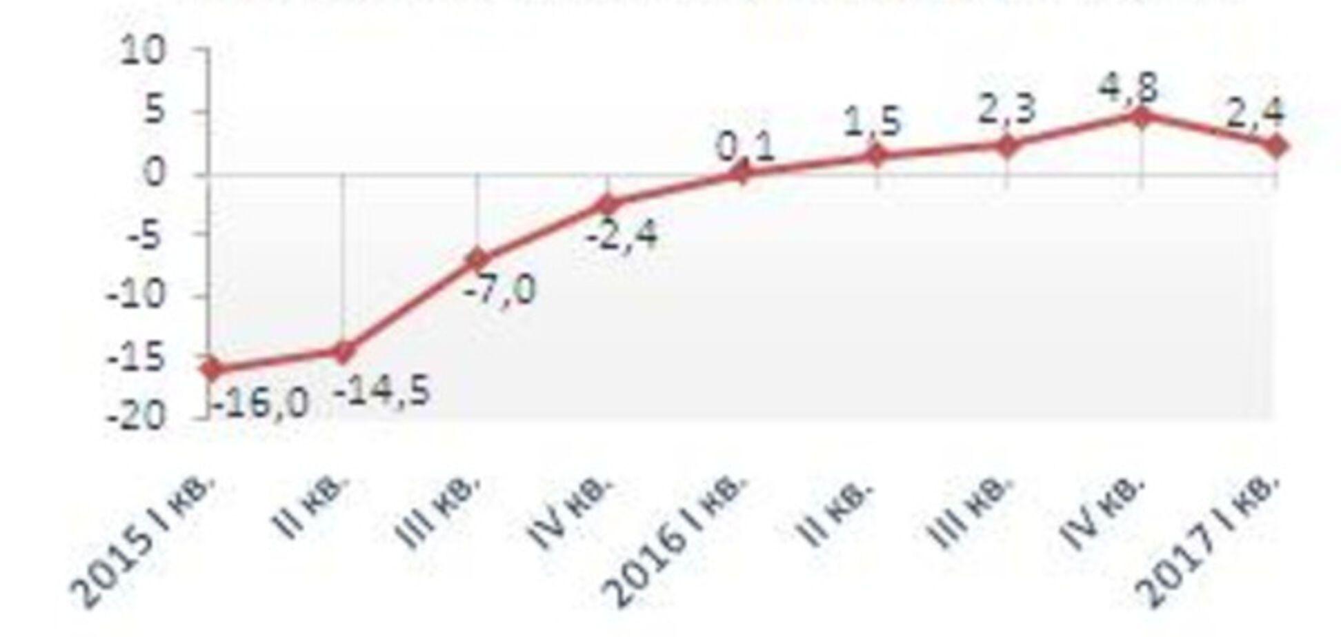 Зростання економіки України