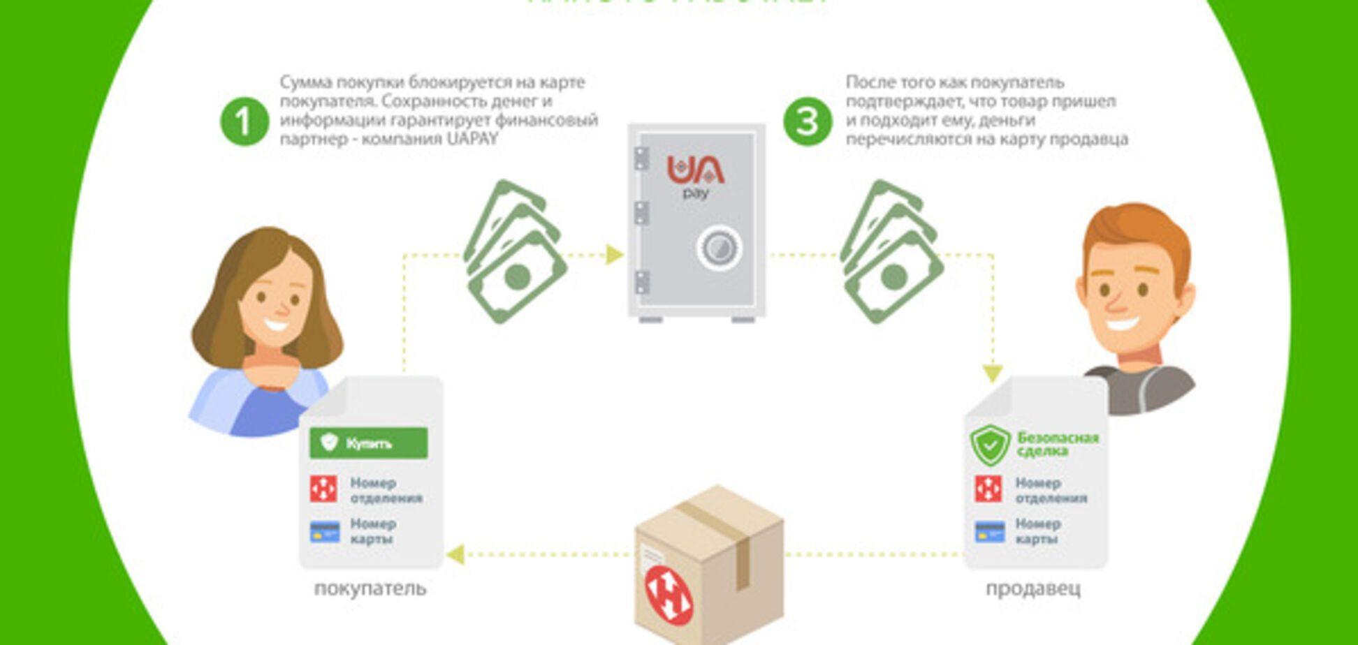 Безопасная сделка: OLX запустил услугу для безопасных покупок и продаж