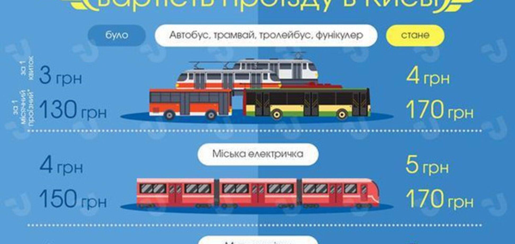 Подорожчання транспорту в Києві