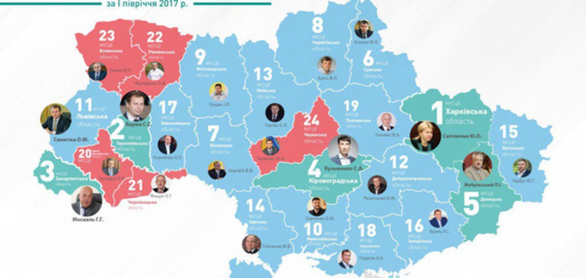 В рейтинге глав ОГА лидерство сохраняет единственная женщина-губернатор Юлия Светличная – КИУ