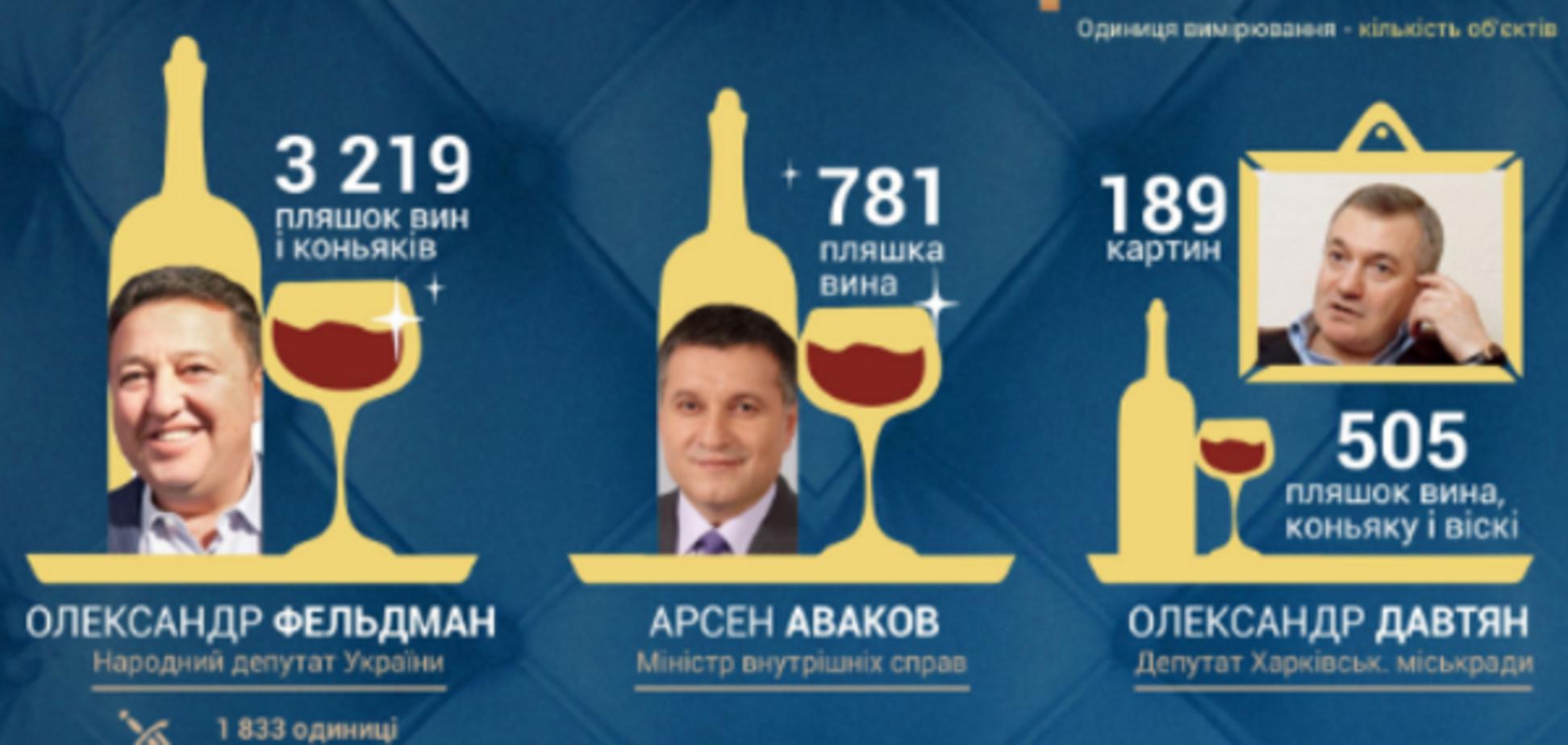 Колекції українських чиновників