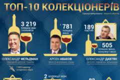 Коллекции украинских чиновников