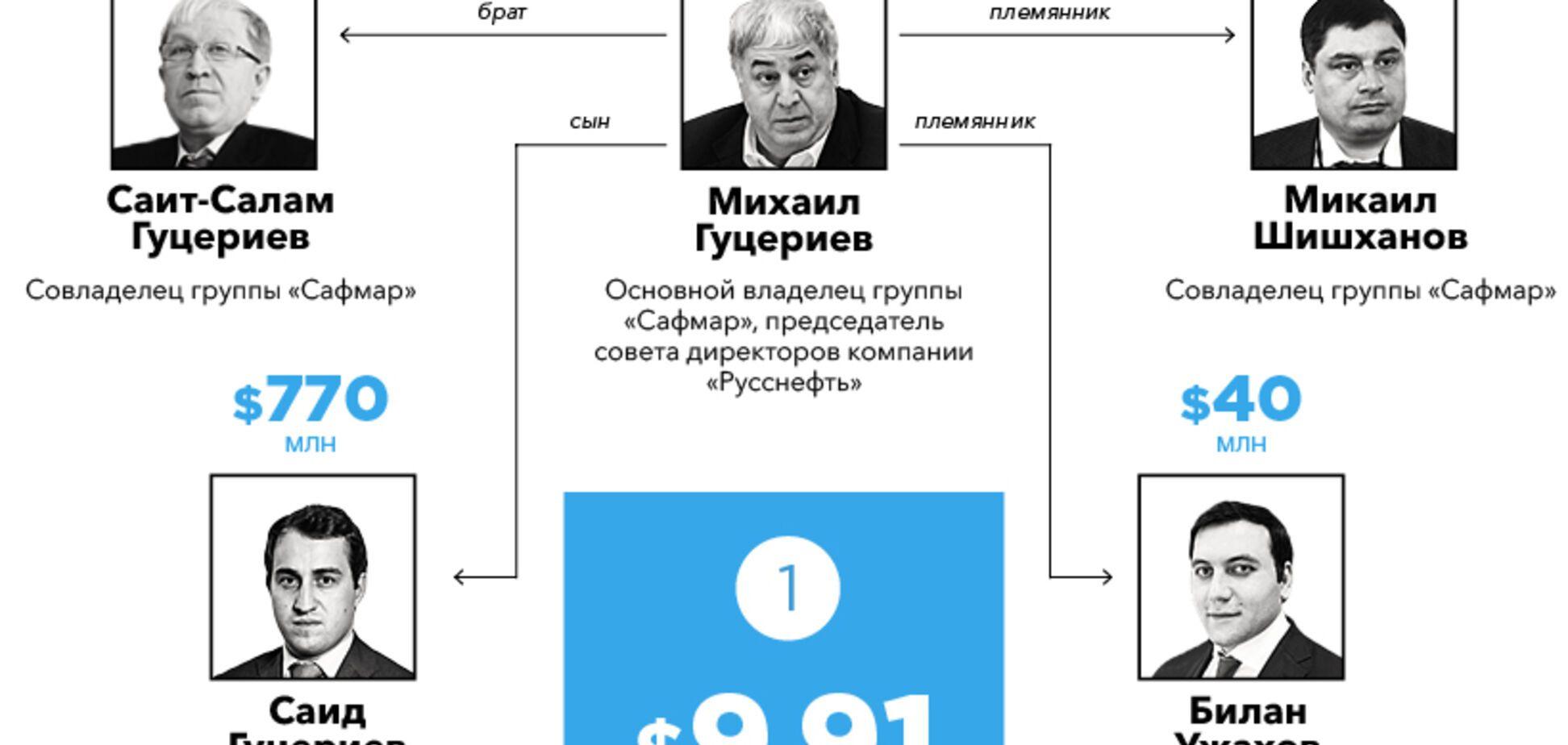 Зятя Путіна не обділили: Forbes назвав найбагатші клани Росії