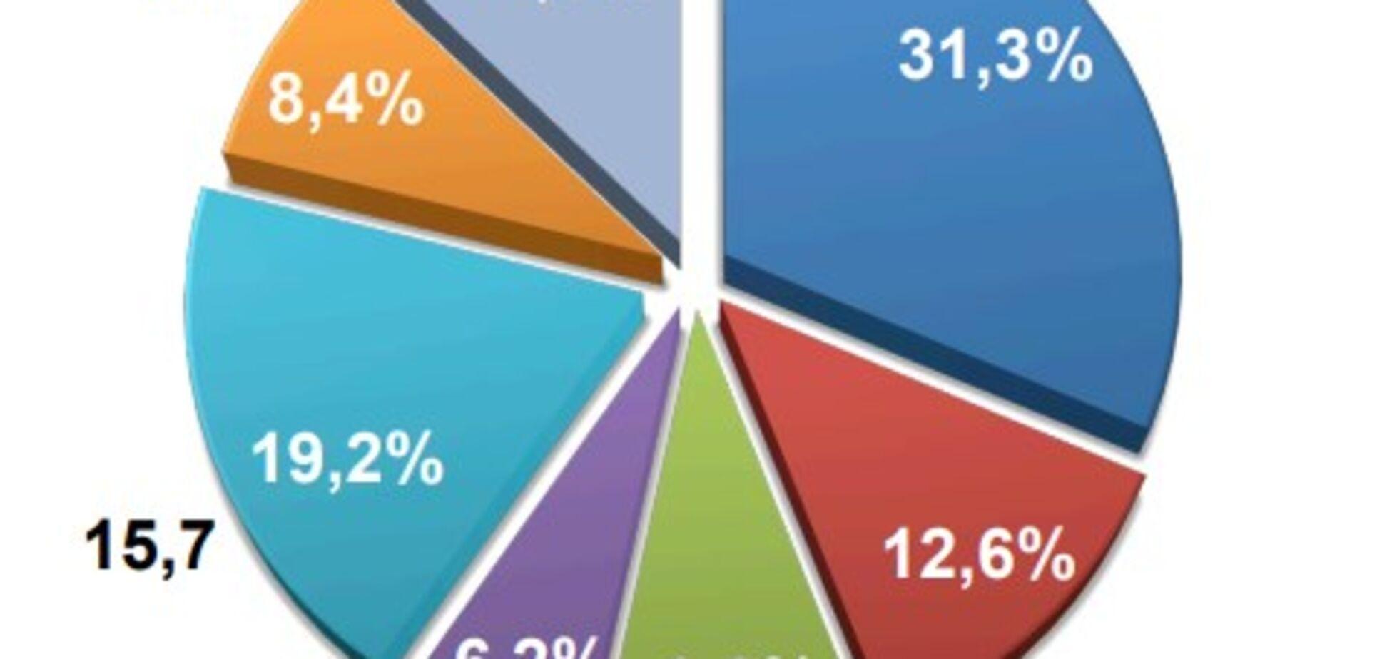 Борг у 10% Держбюджету: хто в Україні не платить податки