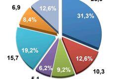 Долг в 10% Госбюджета: кто в Украине не платит налоги