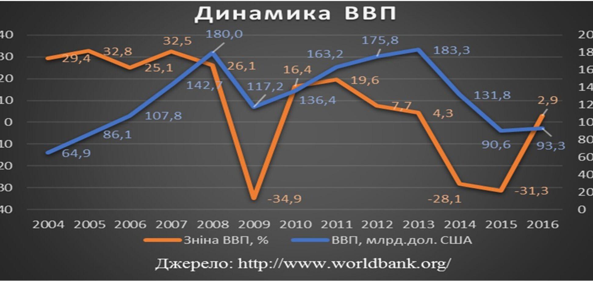 Стримати інфляцію. Чи спроможні Уряд та НБУ?