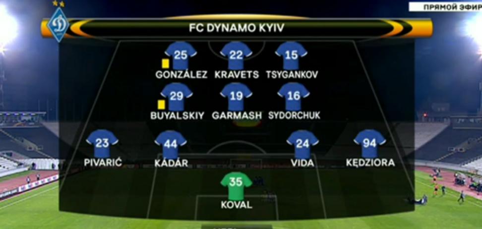 Партизан - Динамо: опубликован обзор невероятного матча киевлян в Лиге Европы