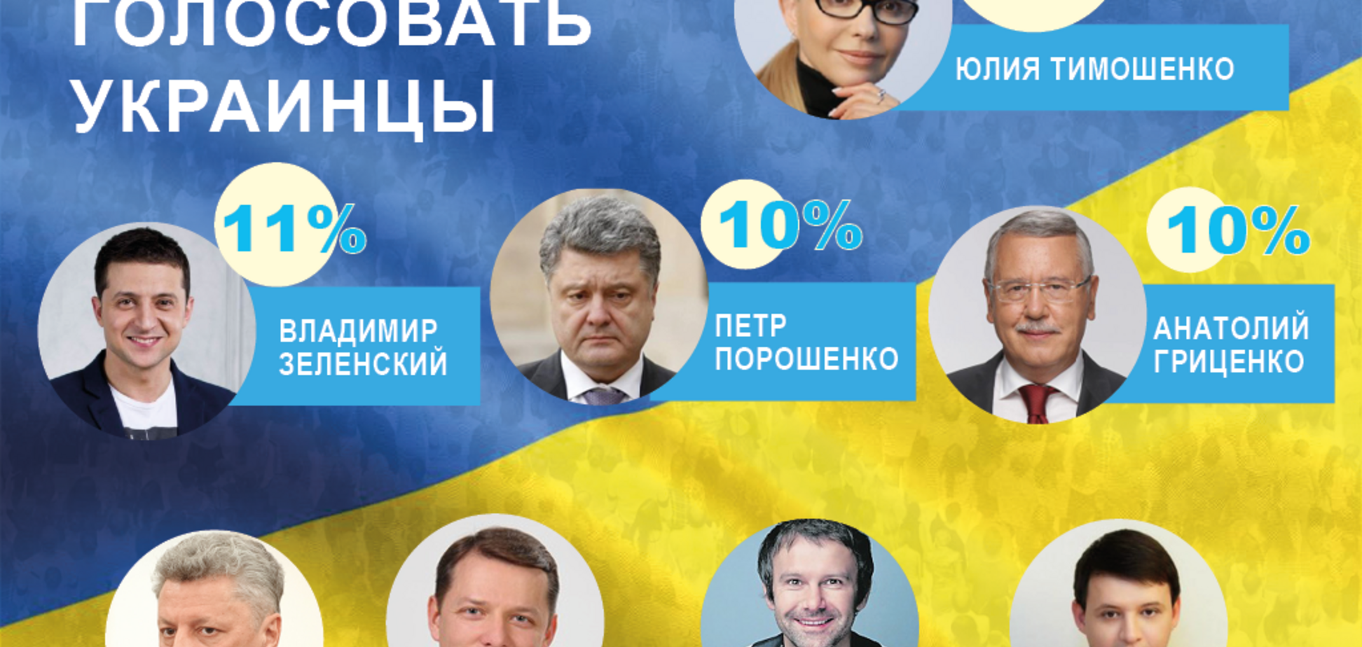 Выборы-2019: названы лидеры президентского рейтинга