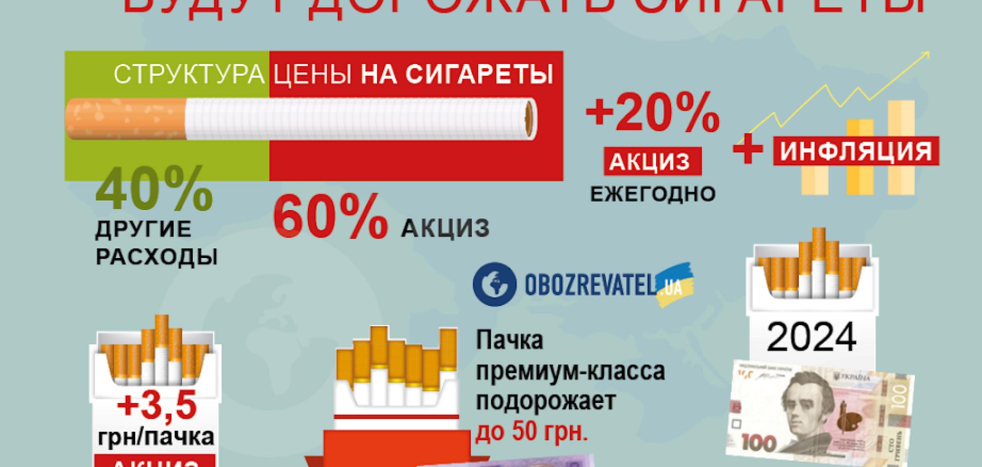 Налоги на посылки, электрокары и дорогие сигареты: что ждет украинцев в 2019-м