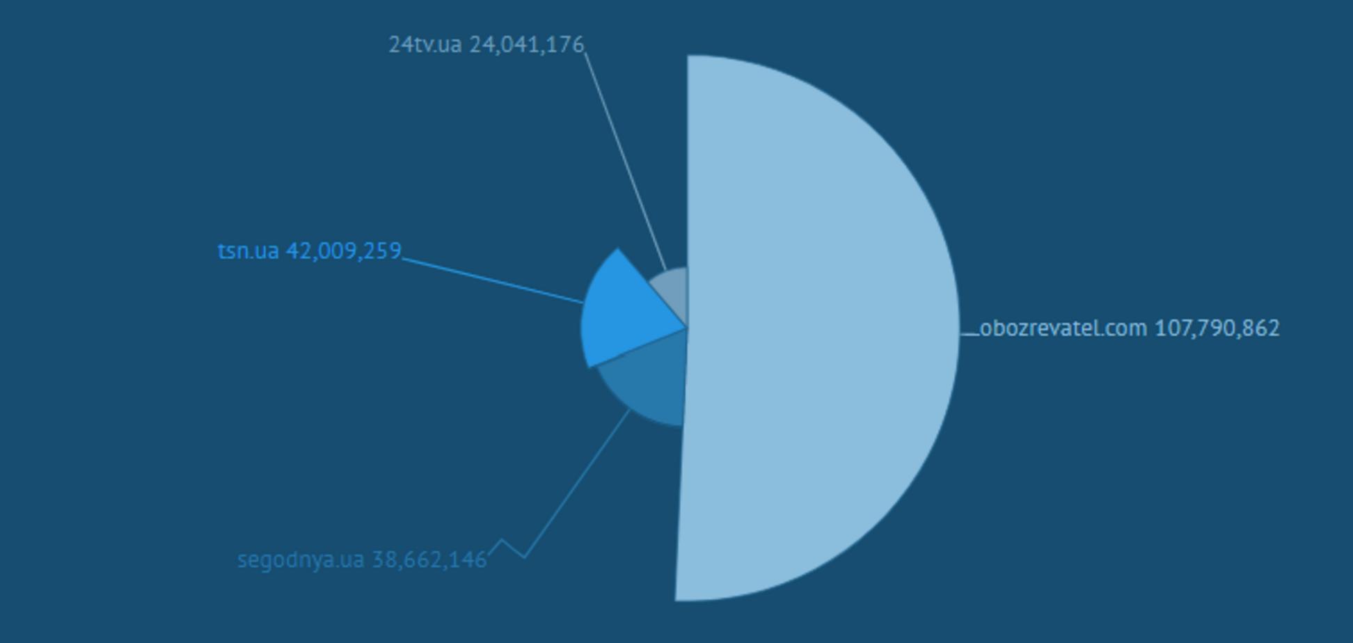 Gemius: показники 'Обозревателя' як у трьох найближчих конкурентів разом узятих