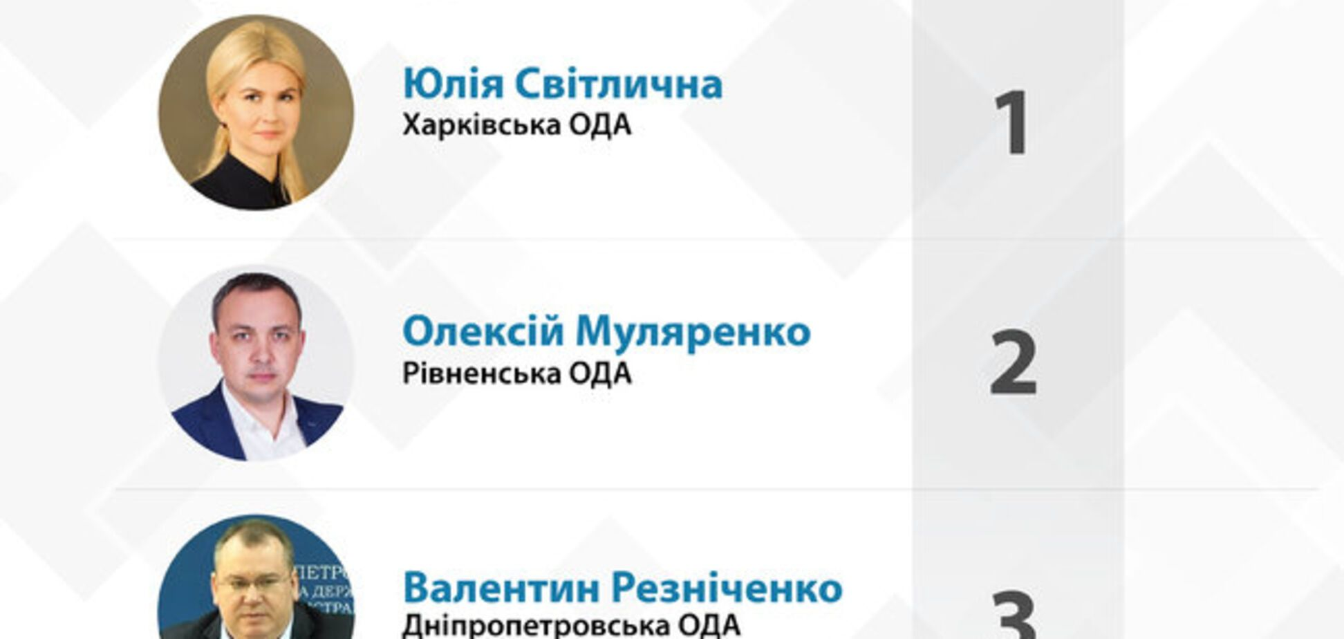 По версии Кабмина Кличко и Светличная – лучшие руководители регионов