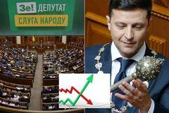 Майдана не будет: украинцы оценили власть Зеленского