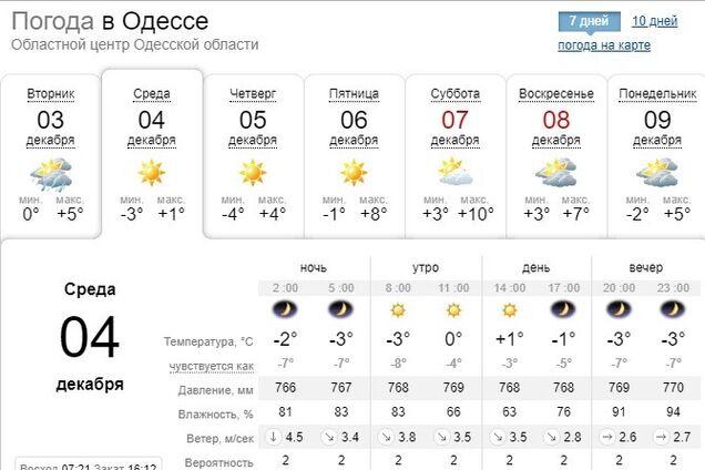 Погода в Одессе