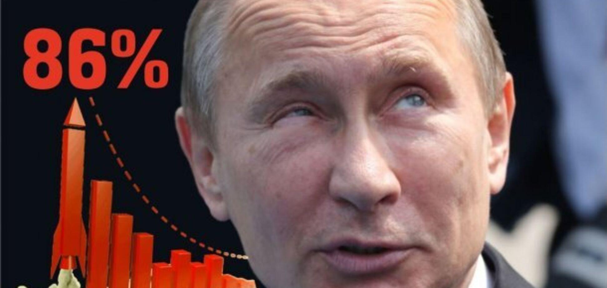 'Россияне медленно прозревают': в падении рейтинга Путина нашелся интересный нюанс