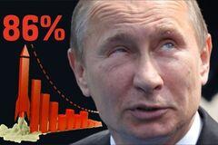 'Росіяни повільно прозрівають': у падінні рейтингу Путіна знайшовшя цікавий нюанс