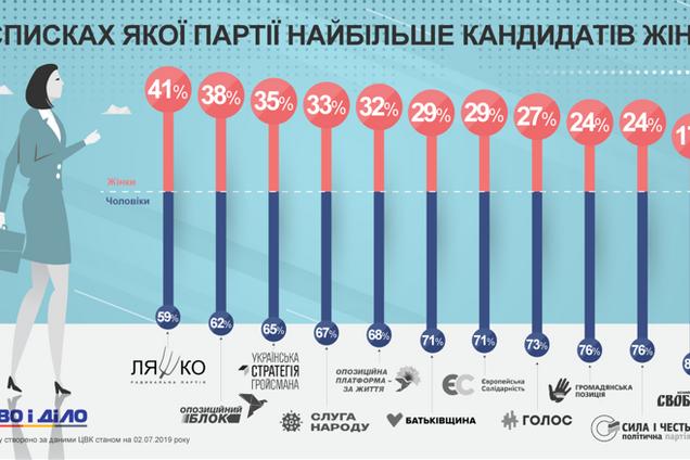 Кількість жінок у партіях