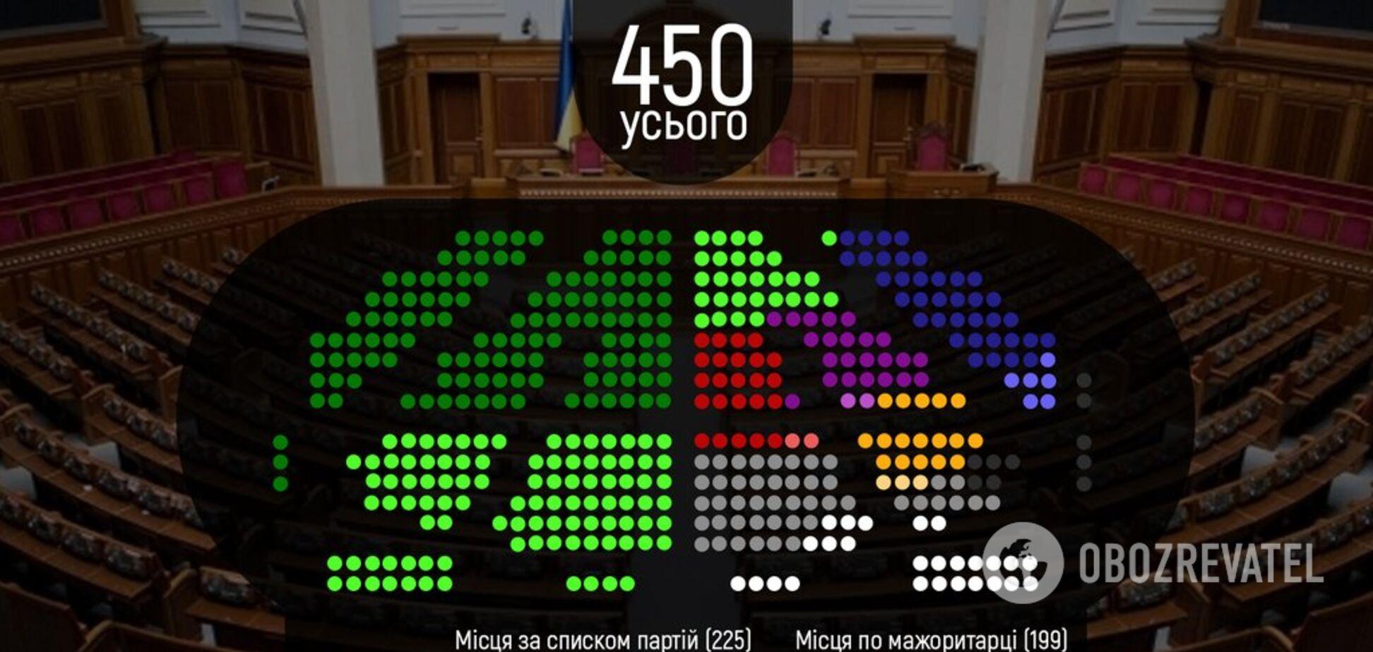Дострокові вибори в Україні: стало відомо, які партії потрапили в Раду