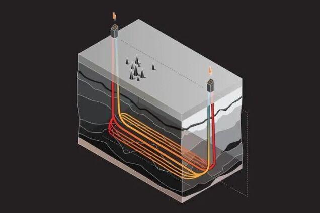 Геотермальный генератор Eavor-Loop