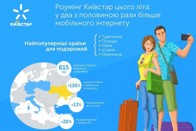 Використання інтернету в роумінгу Київстар зросло майже в 2,5 рази