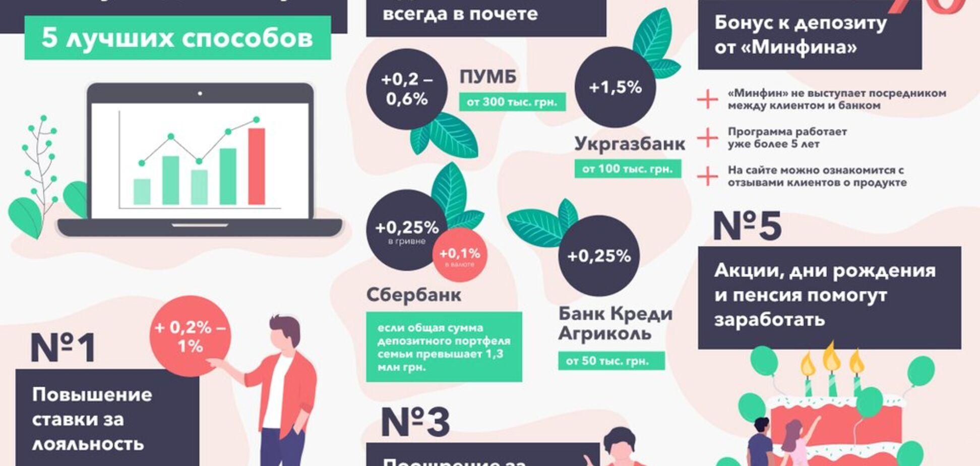 Как украинцам увеличить ставку по депозитам: названо 5 способов