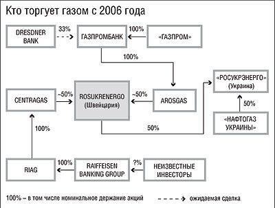 Российско-туркменский газ поступит в Украину через швейцарского посредника