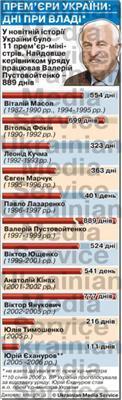 Українським прем'єрам порахували дні