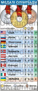 В України на Олімпіаді самі бублики