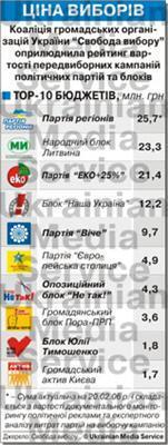 Скільки партії витратять на вибори?