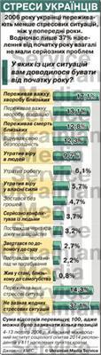 У українців стало менше стресів