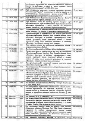 """Майдан розсекретив """"секретні акти"""" Януковича!"""