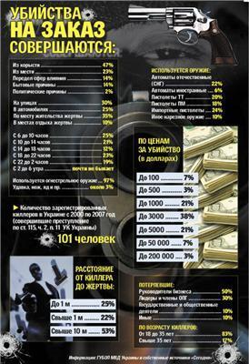 Українські кілери не вбивають з 2 до 6 ранку і беруть від $ 100