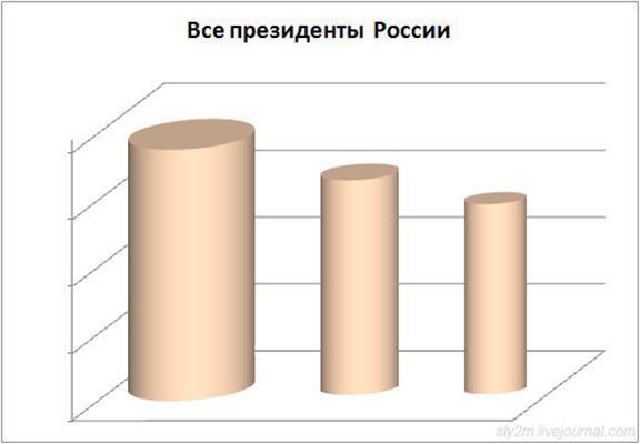 """График распределения женской ягодочности.Да-да, тех """"ягодок"""""""