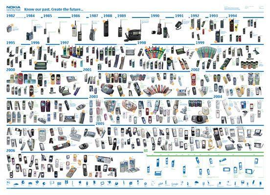 Історія Nokia в малюнках
