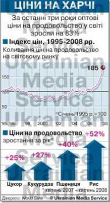 Украина по ценам обогнала Европу