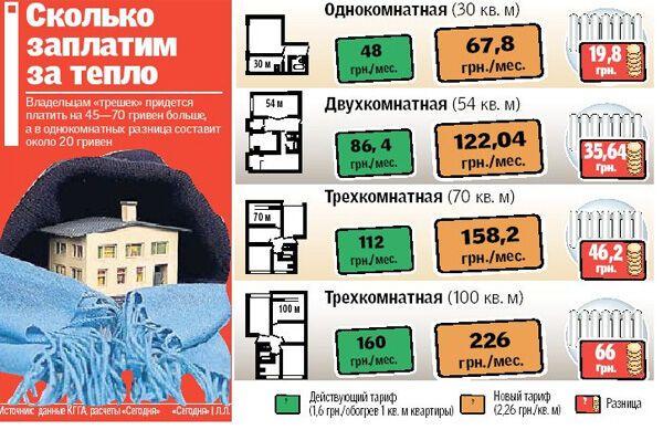 Дожились! В Киеве подорожает коммуналка