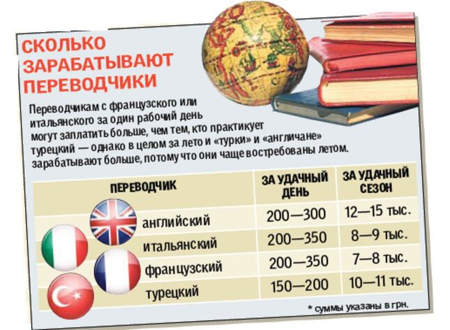 Переводчики в Крыму зарабатывают до 50 000 гривен за лето